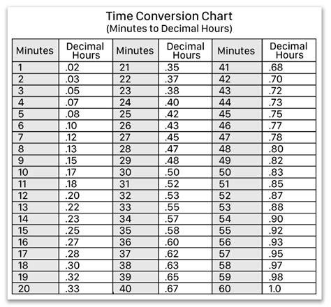 decimal hours  hours minutes  virtual timeclock