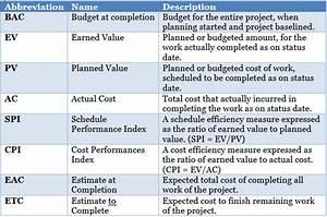 Management Yogi  Pmp Exam Prep  Calculating Eac And Etc