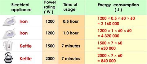 Как определить потребляемую мощность прибора 4 способа