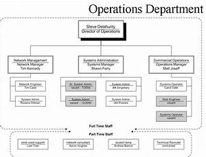 Image Result For Operations Department Organizational