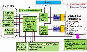 Wiring Diagram Of The Components On The Two