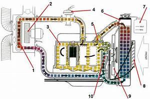 Circuit De Refroidissement Moteur : circuit de refroidissement moteur diesel pdf appareils m nagers pour la maison ~ Gottalentnigeria.com Avis de Voitures