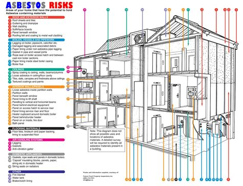 asbestos   home future proof property inspections