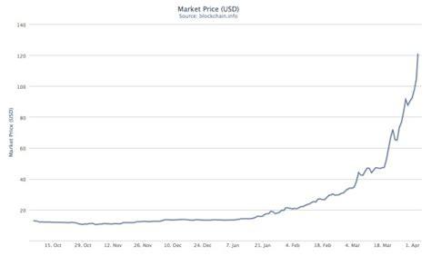 convert bitcoin to dollar bitcoin to usd conversion bitcoin ad network cpm