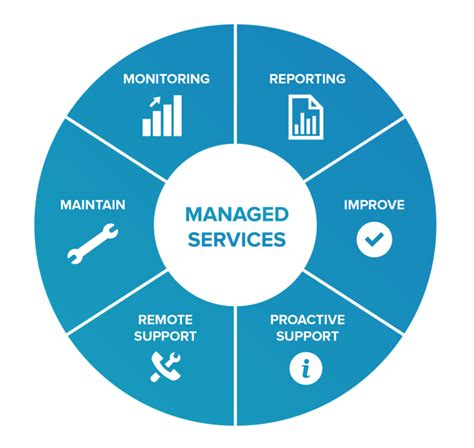 digital solutions managed services xcentiumcom