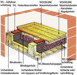 Knarrende Dielen Altbau by Altbau Holzboden Aufbau Altbau Holzboden Aufbau Wohn