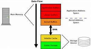 Ensuring Data Reaches Disk  Lwn Net