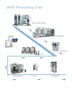 Milk Processing Production Line