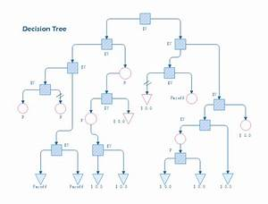 What U0026 39 S The Best Tool Or Software To Draw A Decision Tree