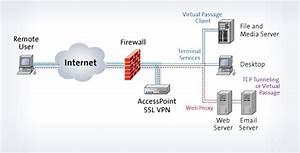 Networking - How Does A Vpn Manage Local Ip Addresses