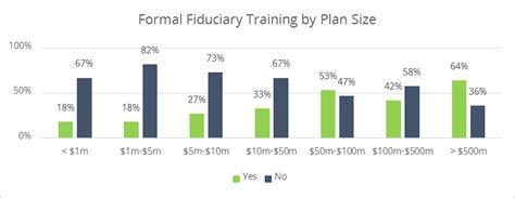 importance  fiduciary training  retirement plan