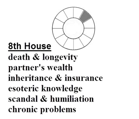 8th house astrology 8th house astro news report