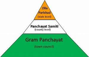 Essay on gram panchayat