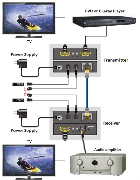 Samsung Tv Sound Bar Connection Diagram by Hdmi Extender Cat5 1 Year Warranty