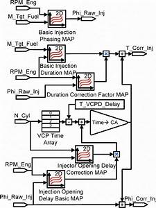 Algorithm Diagram For Fuel Injection Feedback Control  Rpm