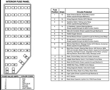 04 Explorer Fuse Layout by I Need A Copy Of The Fuse Placings In A 1995 Ford Explorer