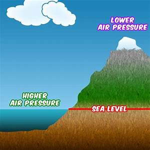 Information On Air Pressure Can Be Very Useful When