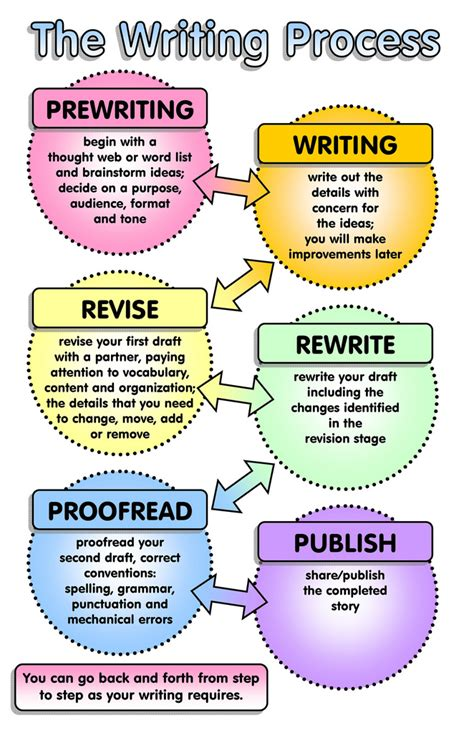 The Writing Process  Feel Free To Use This Jpg Format. Prom Invitation Templates Free Template. Facebook Status Messages For Friends. Middle School Math Lesson Plan Template. Pretty Resume Templates Free Template. Good Objective For Sales Resume. Ppt On Herbivores Carnivores And Omnivores Template. Short Notice Resignation Letters Template. Payment Received Form Image