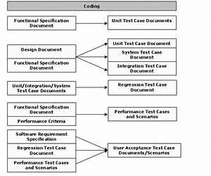 Software Testing Development Life Cycle Online Software