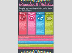 Ramadan and Diabetes Fasting During Ramadan
