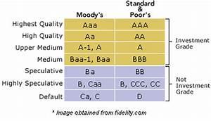 Credit Rating Definition