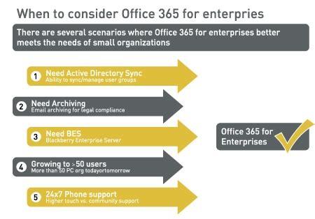 Office 365 Outlook Yedekleme by Microsoft Office 365 Netfactor Veri Merkezi Iletişim