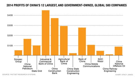 China's 12 biggest companies are all government-owned