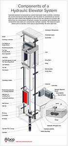 Hydraulic Elevators 101