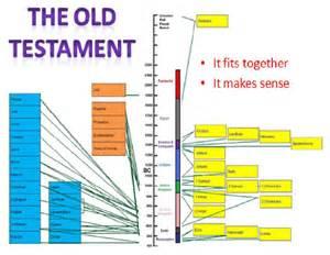 Old Testament People Timeline