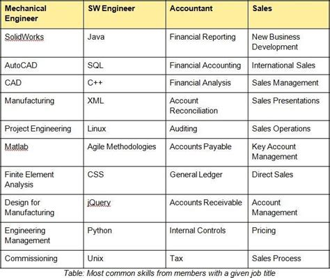 What Are The Best Skills To List On A Resume by Does Your Title Matter Anymore World Economic Forum