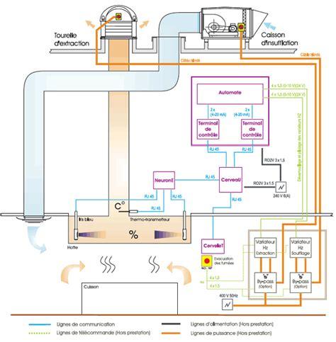 moteur hotte aspirante cuisine 60 d économies d énergie en cuisine professionnelle