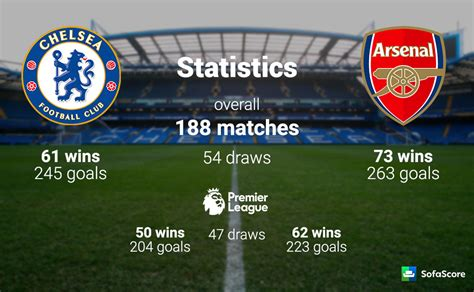 Chelsea vs Arsenal – Match preview, team news & lineups ...