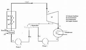 Schematic Diagram For A Biomass Power Plant With A