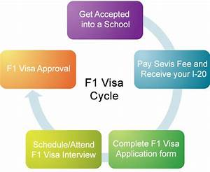 How to Apply for an F1 Visa - F1 Student Visa