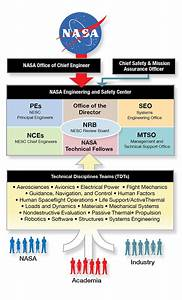 ISS NASA Organization Chart (page 2) - Pics about space