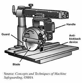 Radial arm saw - Wikipedia