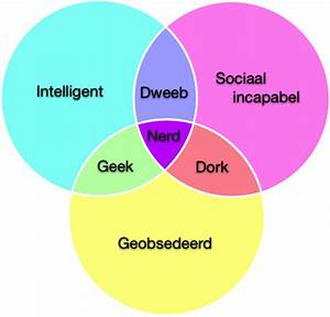 Nerd Geek Venn Diagram
