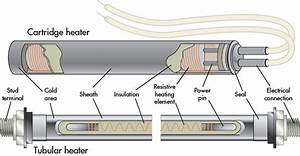 What U0026 39 S The Difference Between Cartridge Heaters And