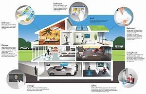Objet Connecté Maison : maison du futur sur le nouveau march des bo tiers ~ Nature-et-papiers.com Idées de Décoration