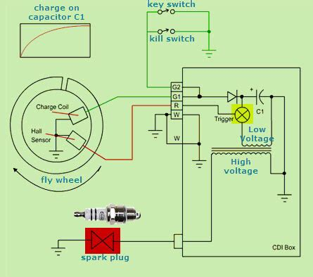 How Capacitor Discharge Ignition Cdi System Works