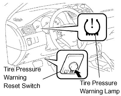 how to clear tire pressure light on toyota camry i am looking for the tire pressure warning reset switch on