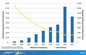 Photovoltaics | SEIA