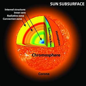 Solar Flares Prominence Diagram, Solar, Get Free Image ...