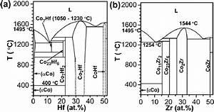 Binary Phase Diagrams   A  Co U2013hf  28  And  B  Co U2013zr  29