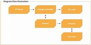 Plts Bts System  U2013 Solar Surya Indotama