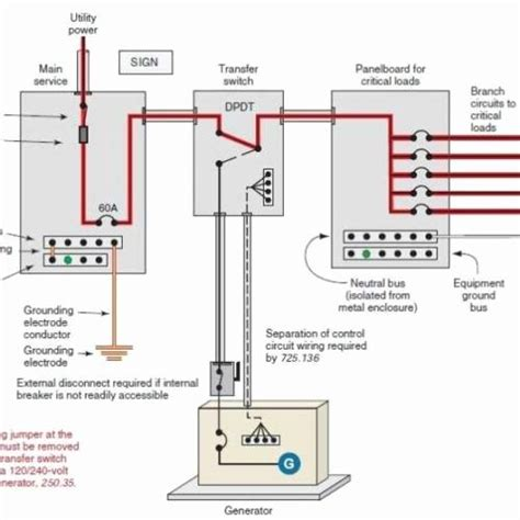 generator transfer switch ideas  pinterest