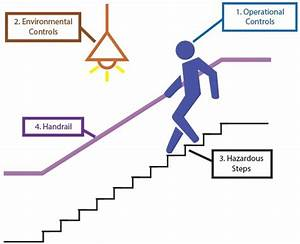 Stairs And Steps Health And Safety Authority