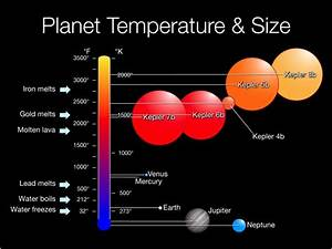 JPL | Planet Temperature and Size