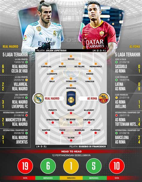 Prediksi Pertandingan ICC 2018: Real Madrid vs AS Roma ...