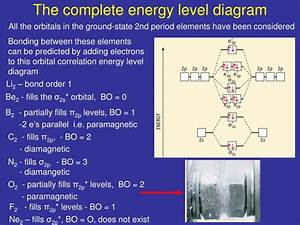 Molecular Orbital Energy Diagram For Li2